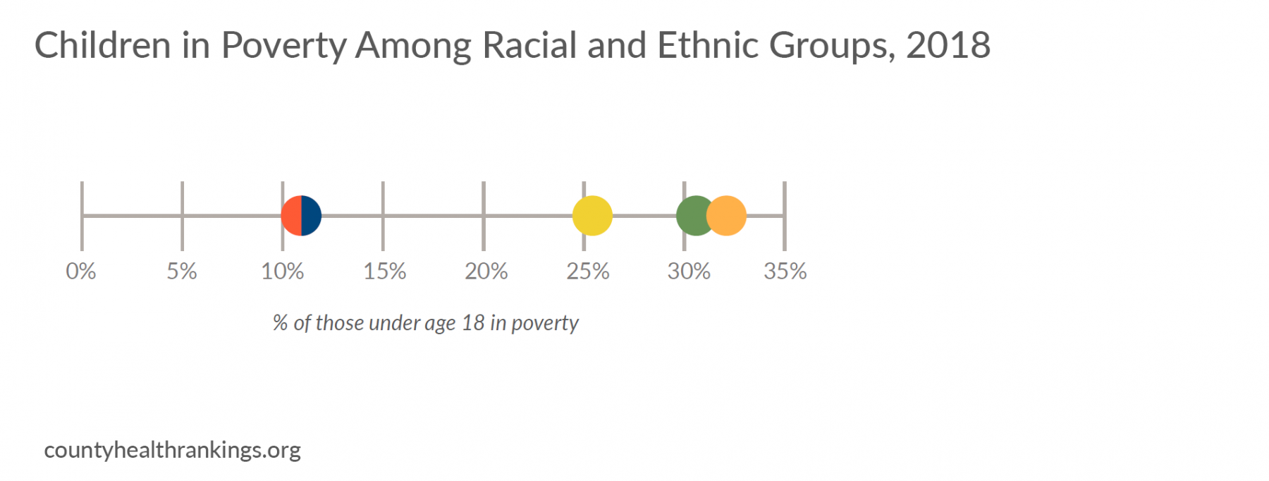 Chart of Children Living in Poverty Among Racial and Ethnic groups