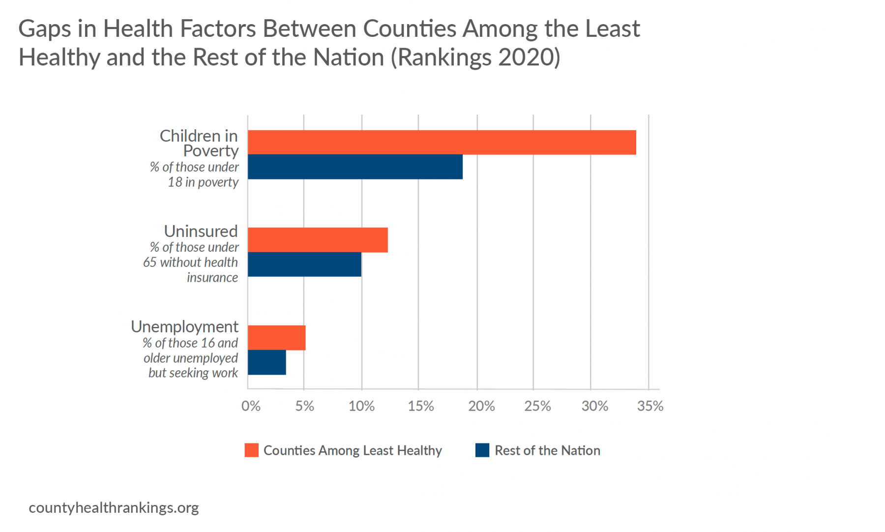 Chart of health factor gaps among least healthy