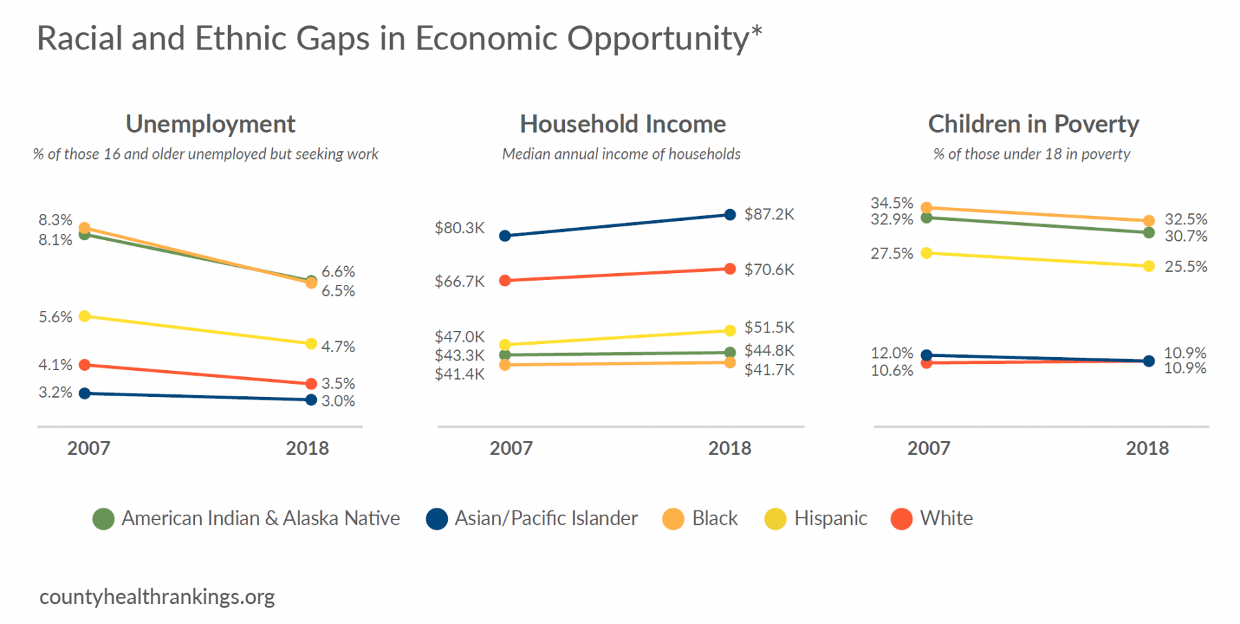 3 charts of racial gaps in economic opportunity