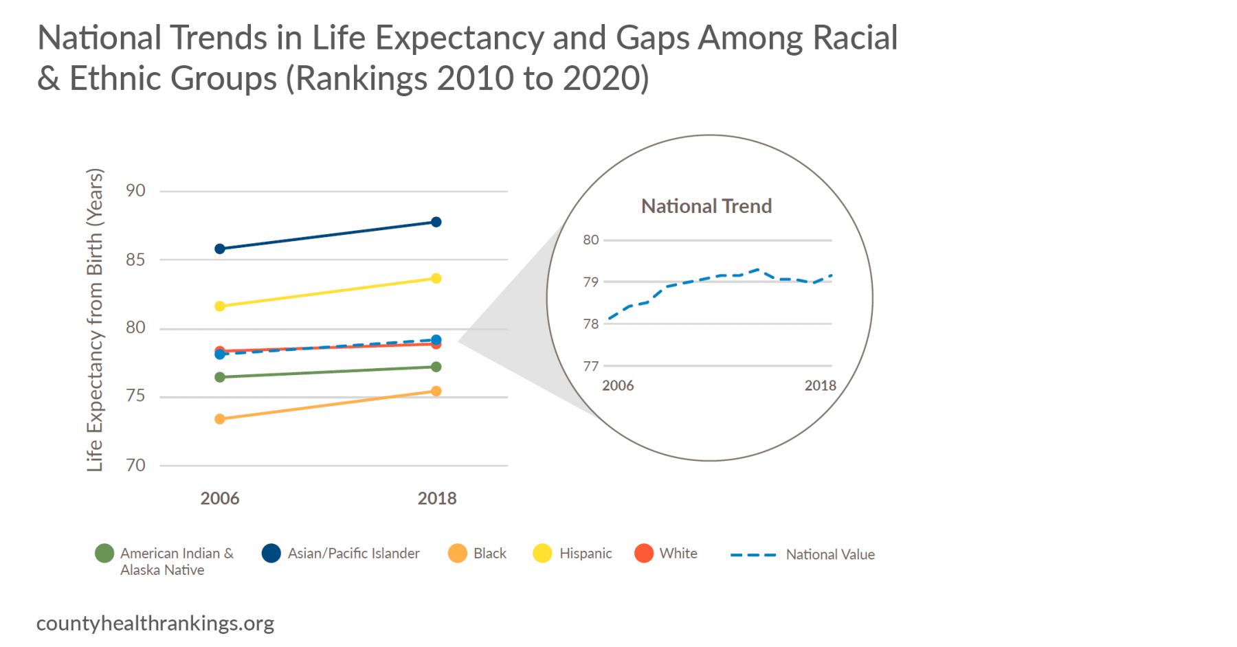 Chart of trends in life expectancy